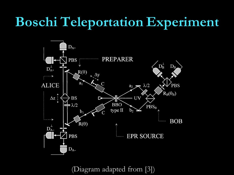 Boschi Teleportation Experiment (Diagram adapted from [3])