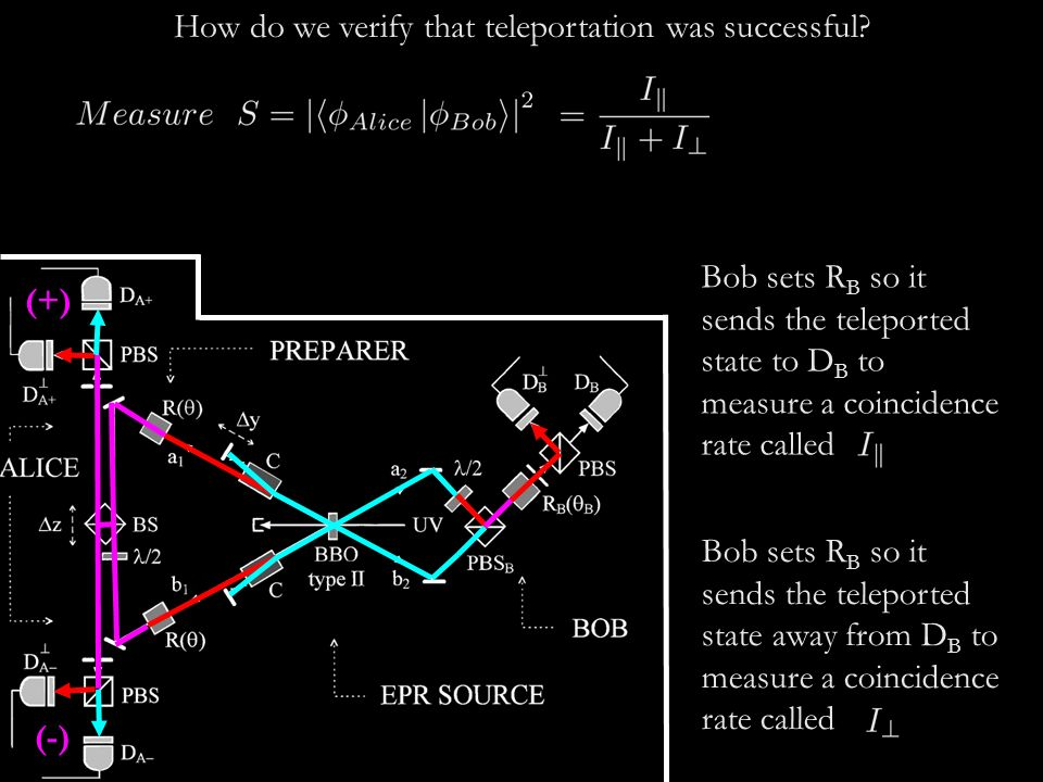 (+) (-) How do we verify that teleportation was successful? Bob sets R B so it sends the teleported state to D B to measure a coincidence rate called