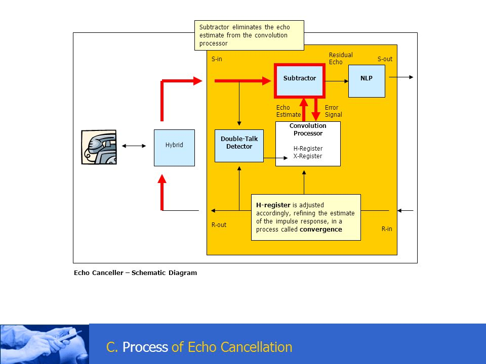 C. Process of Echo Cancellation Hybrid S-inS-out R-in R-out Echo Canceller – Schematic Diagram Convolution Processor H-Register X-Register Subtractor