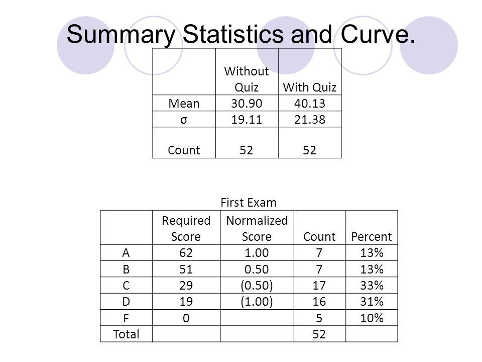 Summary Statistics and Curve. First Exam Required Score Normalized ScoreCountPercent A621.00713% B510.50713% C29(0.50)1733% D19(1.00)1631% F0 510% Tot