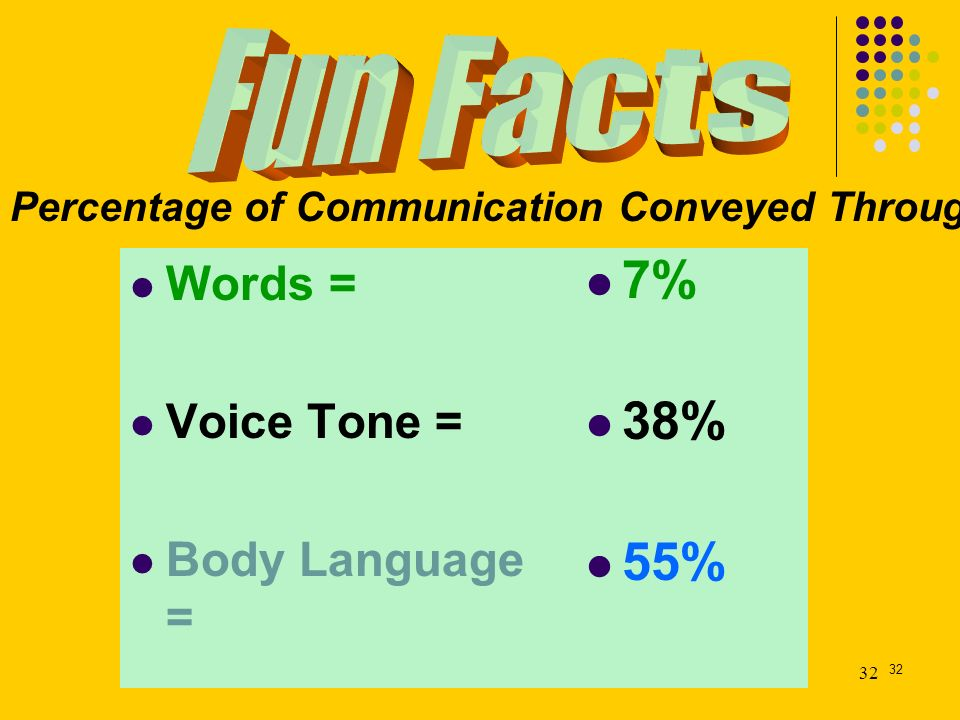 32 Words = Voice Tone = Body Language = 7% 38% 55% Percentage of Communication Conveyed Through…