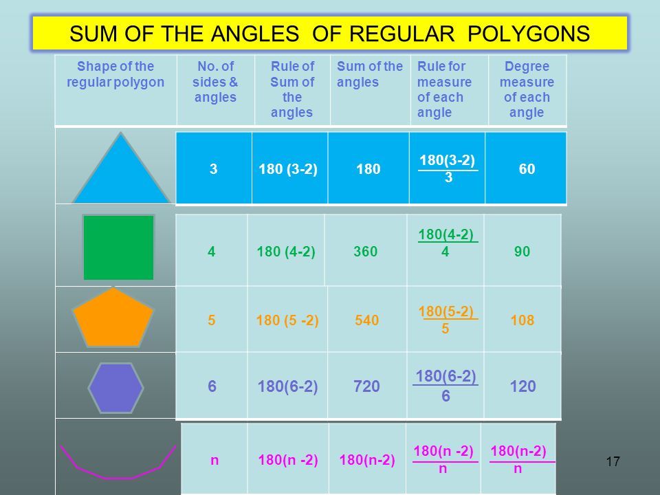 17 SUM OF THE ANGLES OF REGULAR POLYGONS Shape of the regular polygon No. of sides & angles Rule of Sum of the angles Sum of the angles Rule for measu