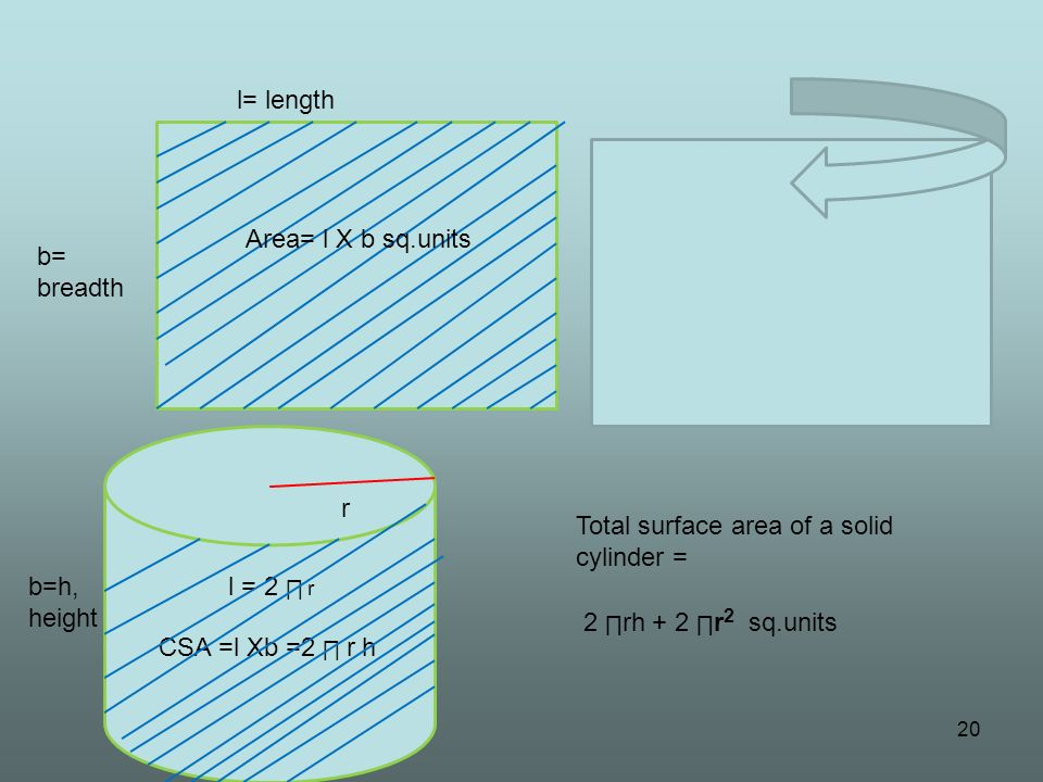 20 l= length b= breadth Area= l X b sq.units l = 2 r b=h, height CSA =l Xb =2 r h r Total surface area of a solid cylinder = 2 rh + 2 r 2 sq.units
