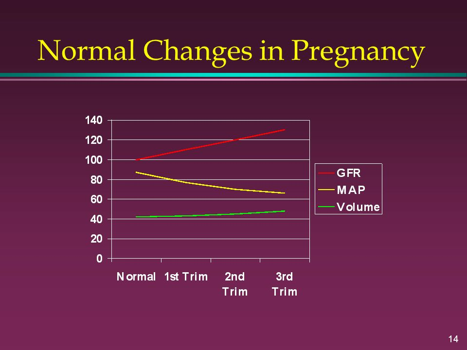 14 Normal Changes in Pregnancy