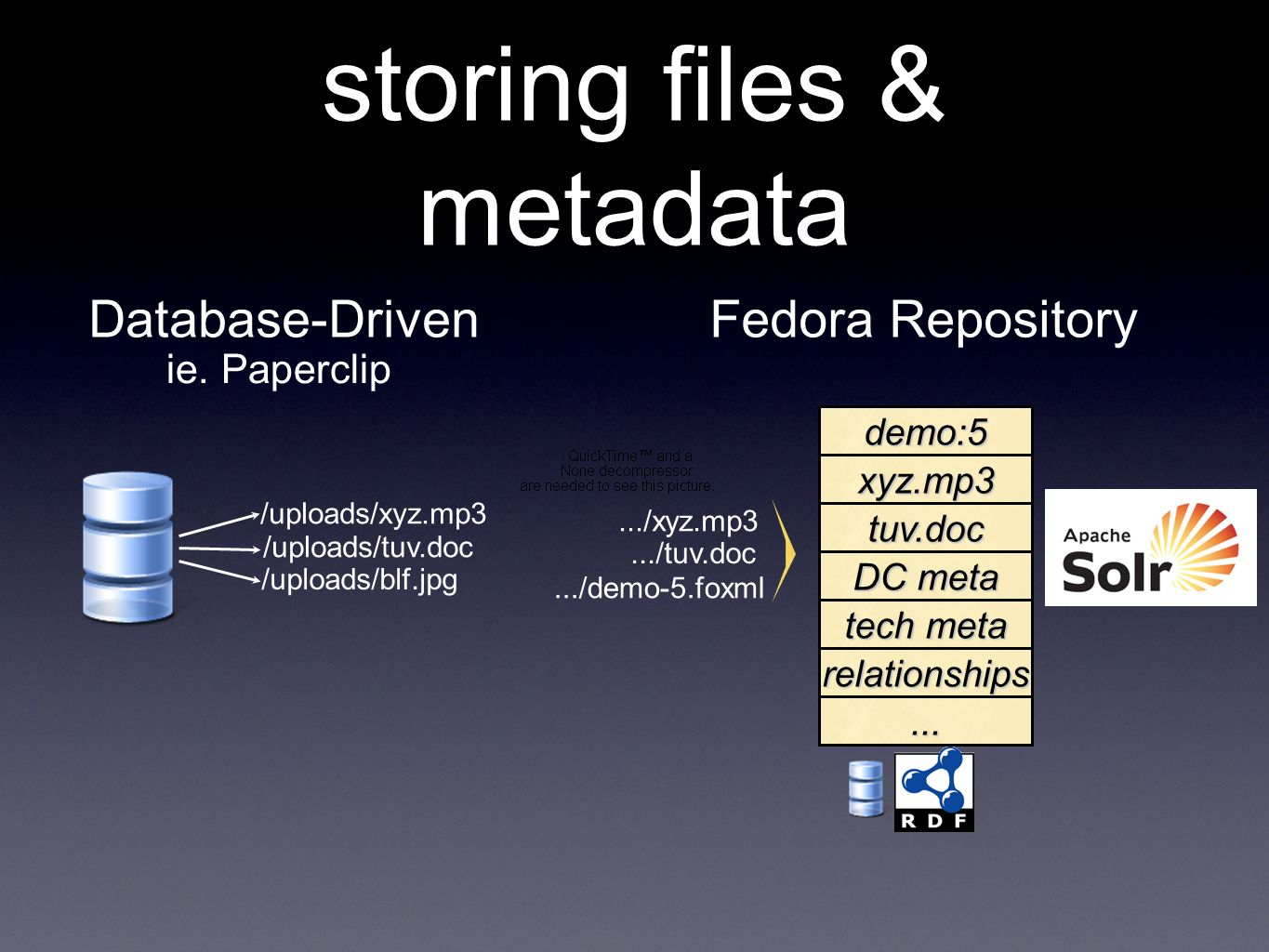 storing files & metadata Database-DrivenFedora Repository ie.