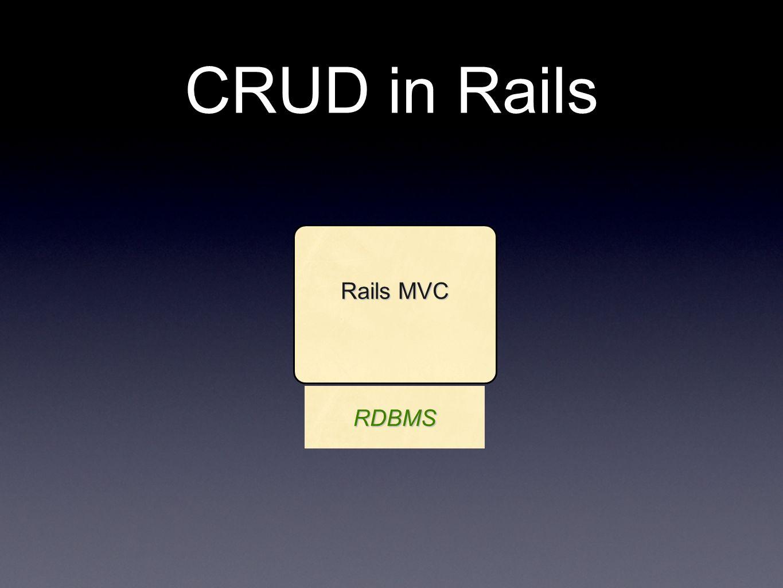 CRUD in Rails Rails MVC RDBMS