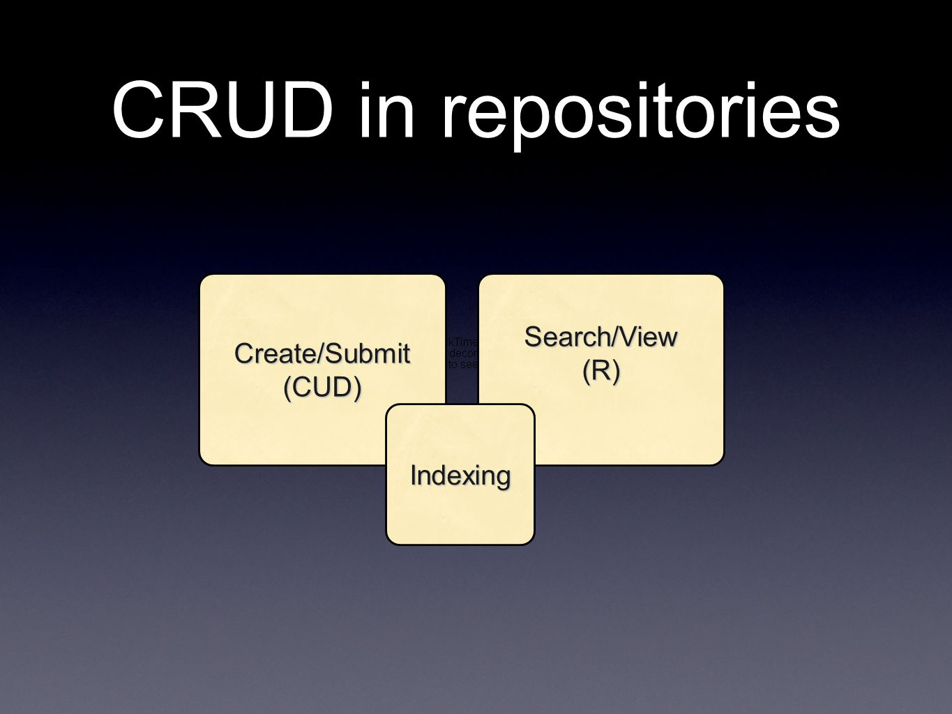 CRUD in repositories Create/Submit(CUD)Search/View(R) Indexing