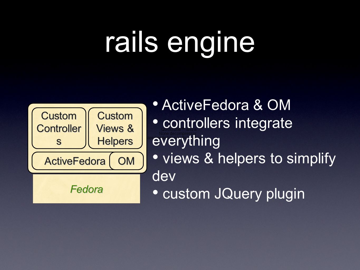 rails engine Fedora ActiveFedora Custom Controller s Custom Views & Helpers OM ActiveFedora & OM controllers integrate everything views & helpers to simplify dev custom JQuery plugin