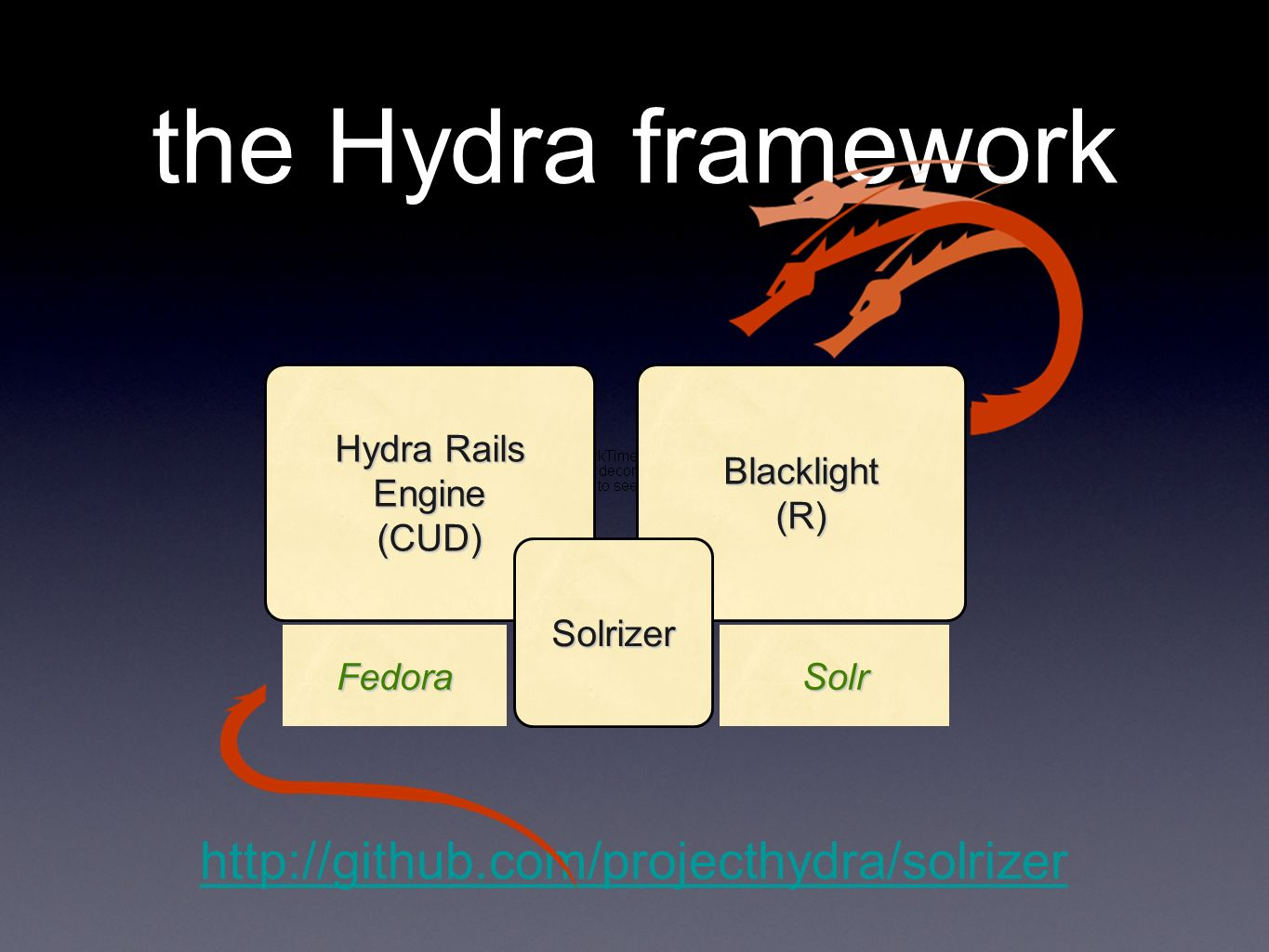 the Hydra framework Hydra Rails Engine (CUD)Blacklight(R) Solrizer FedoraSolr