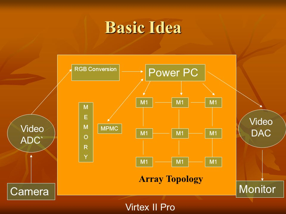 Basic Idea Camera Video ADC` Virtex II Pro RGB Conversion Power PC M1 MEMORYMEMORY Video DAC MPMC Monitor Array Topology