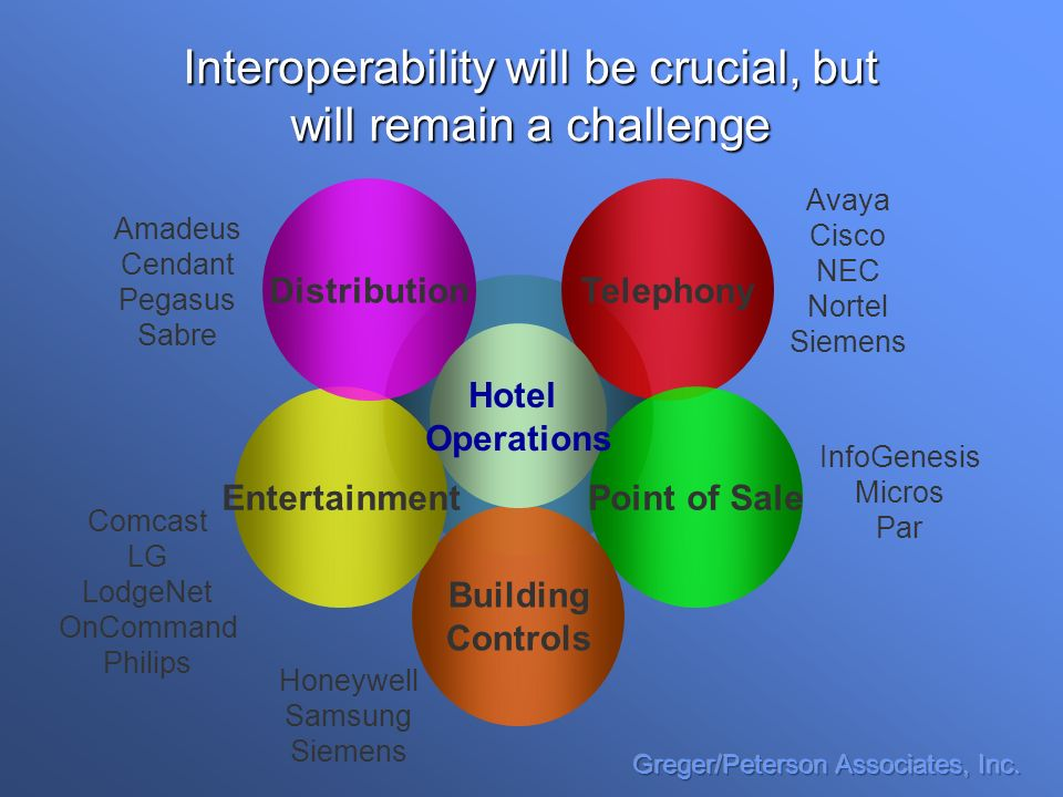 Interoperability will be crucial, but will remain a challenge Telephony Point of Sale Building Controls Entertainment Distribution Hotel Operations Amadeus Cendant Pegasus Sabre Honeywell Samsung Siemens Avaya Cisco NEC Nortel Siemens InfoGenesis Micros Par Comcast LG LodgeNet OnCommand Philips