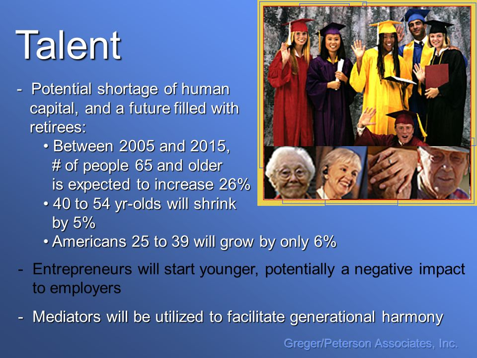 Talent - -Entrepreneurs will start younger, potentially a negative impact to employers -Mediators will be utilized to facilitate generational harmony - Potential shortage of human capital, and a future filled with capital, and a future filled with retirees: retirees: Between 2005 and 2015, Between 2005 and 2015, # of people 65 and older # of people 65 and older is expected to increase 26% is expected to increase 26% 40 to 54 yr-olds will shrink 40 to 54 yr-olds will shrink by 5% by 5% Americans 25 to 39 will grow by only 6% Americans 25 to 39 will grow by only 6%