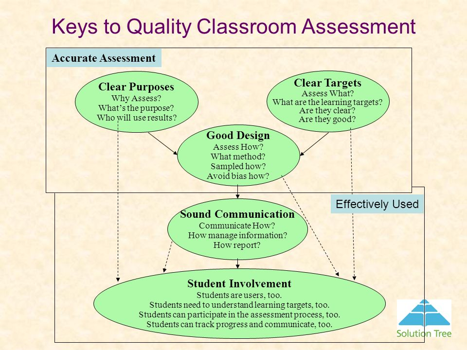 Keys to Quality Classroom Assessment Clear Purposes Why Assess? Whats the purpose? Who will use results? Clear Targets Assess What? What are the learn