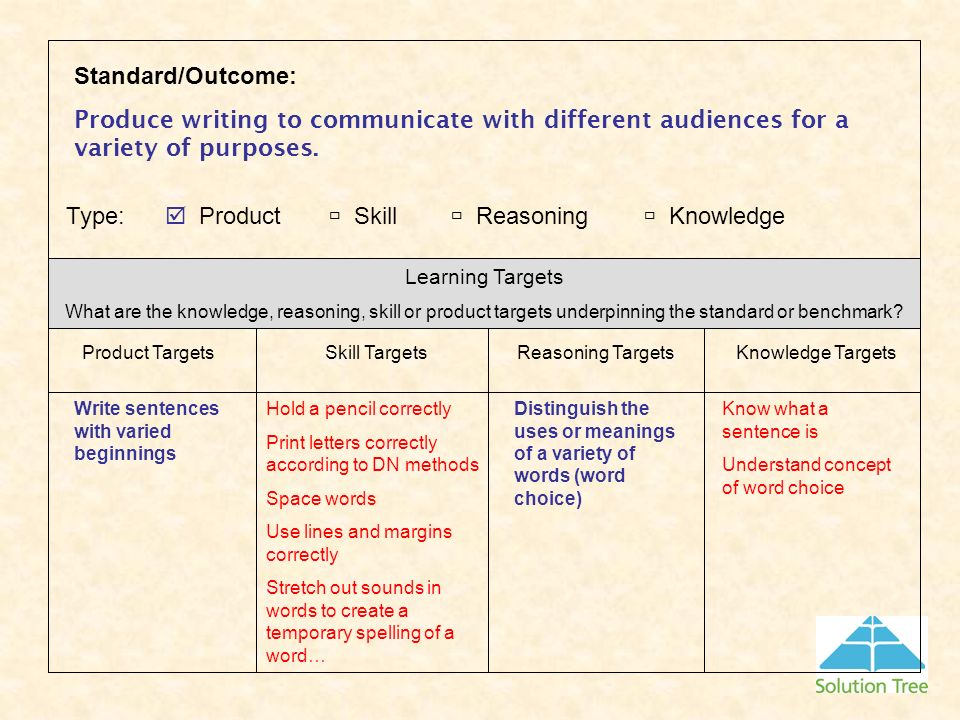 Standard/Outcome: Produce writing to communicate with different audiences for a variety of purposes. Learning Targets What are the knowledge, reasonin