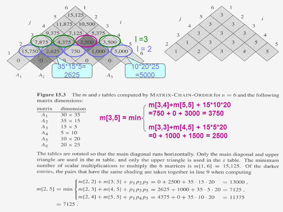 l = 2 10*20*25 =5000 35*15*5= 2625 l =3 m[3,5] = min m[3,4]+m[5,5] + 15*10*20 =750 + 0 + 3000 = 3750 m[3,3]+m[4,5] + 15*5*20 =0 + 1000 + 1500 = 2500