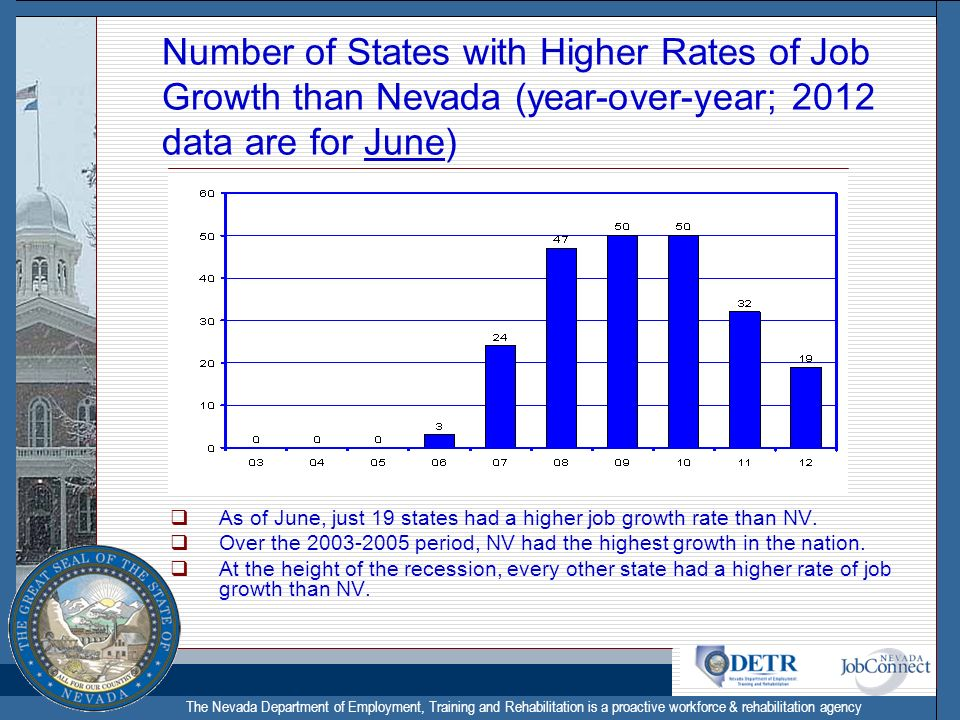 The Nevada Department of Employment, Training and Rehabilitation is a proactive workforce & rehabilitation agency Number of States with Higher Rates of Job Growth than Nevada (year-over-year; 2012 data are for June) As of June, just 19 states had a higher job growth rate than NV.