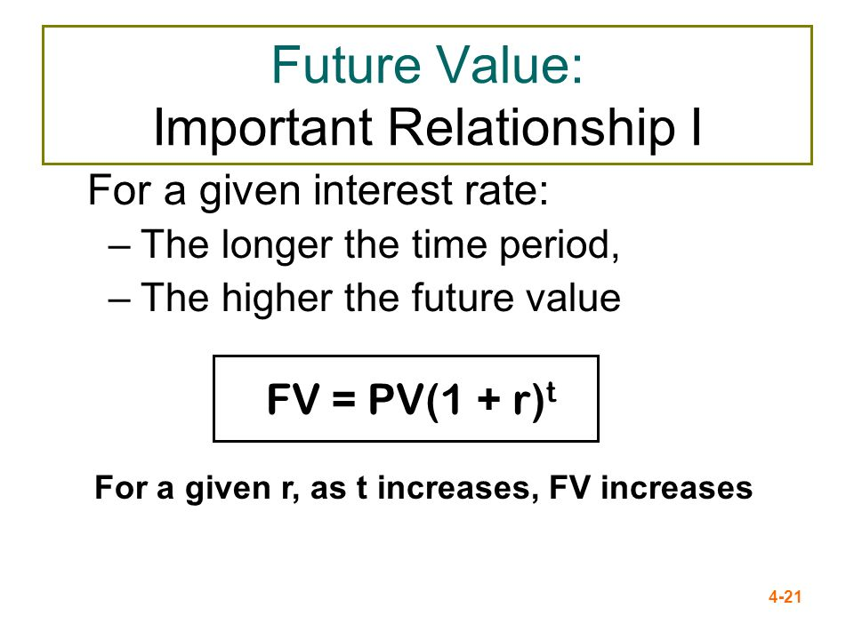 4-21 Future Value: Important Relationship I For a given interest rate: –The longer the time period, –The higher the future value FV = PV(1 + r) t For