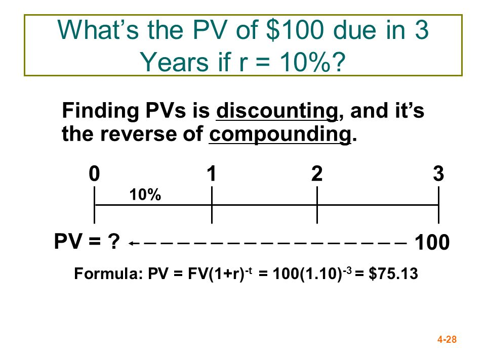 4-28 Whats the PV of $100 due in 3 Years if r = 10%? Finding PVs is discounting, and its the reverse of compounding. 100 10% 0123 PV = ? Formula: PV =