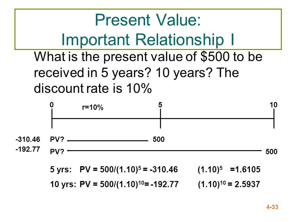 4-33 Present Value: Important Relationship I What is the present value of $500 to be received in 5 years? 10 years? The discount rate is 10% PV? 500 r