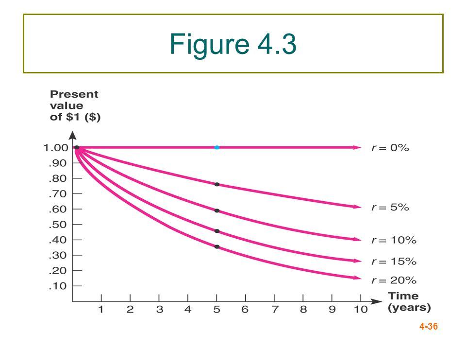 4-36 Figure 4.3