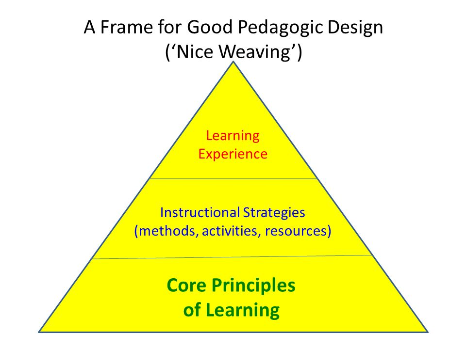 A Frame for Good Pedagogic Design (Nice Weaving) Learning Experience Instructional Strategies (methods, activities, resources) Core Principles of Lear