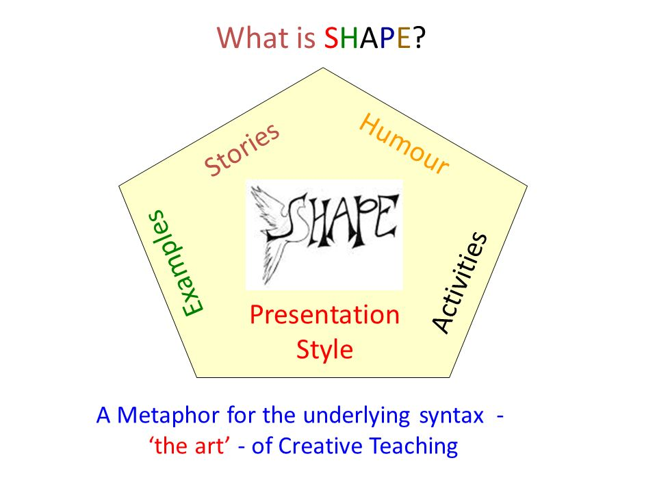 What is SHAPE? Stories Humour Activities Presentation Style Examples A Metaphor for the underlying syntax - the art - of Creative Teaching