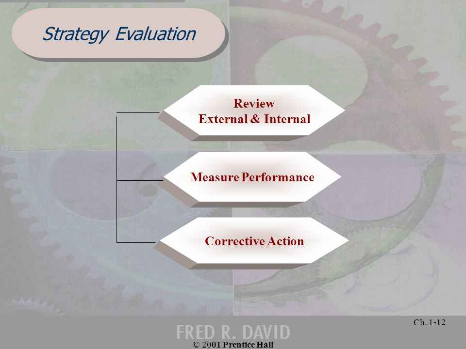 © 2001 Prentice Hall Ch. 1-12 Strategy Evaluation Corrective Action Measure Performance Review External & Internal