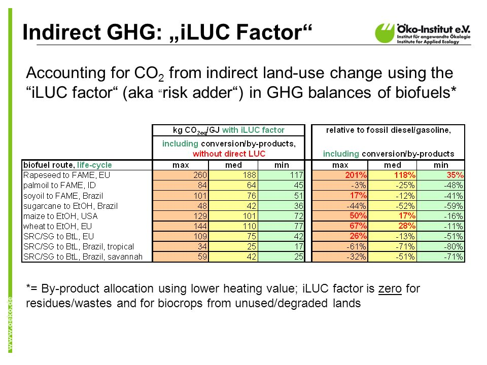 Indirect GHG: iLUC Factor Accounting for CO 2 from indirect land-use change using the iLUC factor (aka risk adder) in GHG balances of biofuels* *= By-product allocation using lower heating value; iLUC factor is zero for residues/wastes and for biocrops from unused/degraded lands