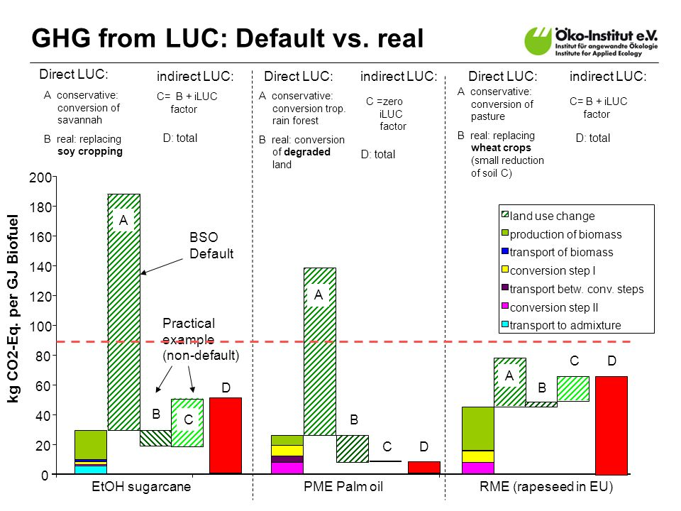 GHG from LUC: Default vs. real
