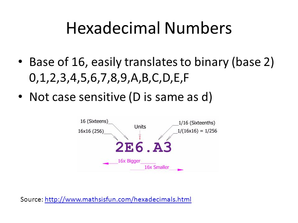 Hexadecimal Numbers Base of 16, easily translates to binary (base 2) 0,1,2,3,4,5,6,7,8,9,A,B,C,D,E,F Not case sensitive (D is same as d) Source: http://www.mathsisfun.com/hexadecimals.htmlhttp://www.mathsisfun.com/hexadecimals.html