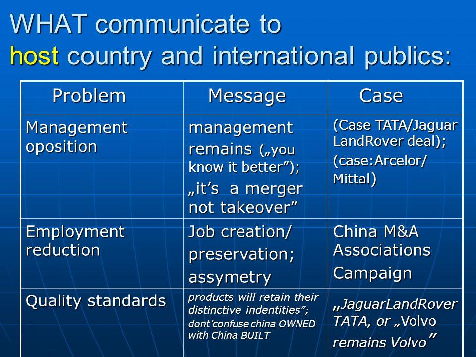 Problem Problem Message Message Case Case Management oposition management remains (you know it better); its a merger not takeover (Case TATA/Jaguar La
