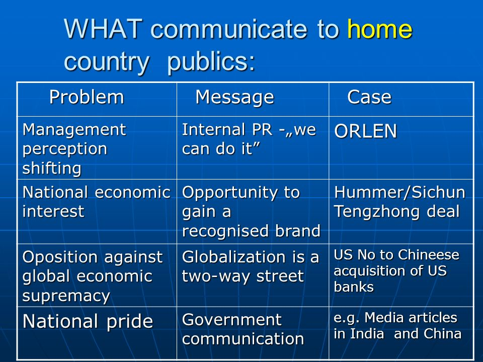 WHAT communicate to home country publics: Problem Problem Message Message Case Case Management perception shifting Internal PR -we can do it ORLEN Nat