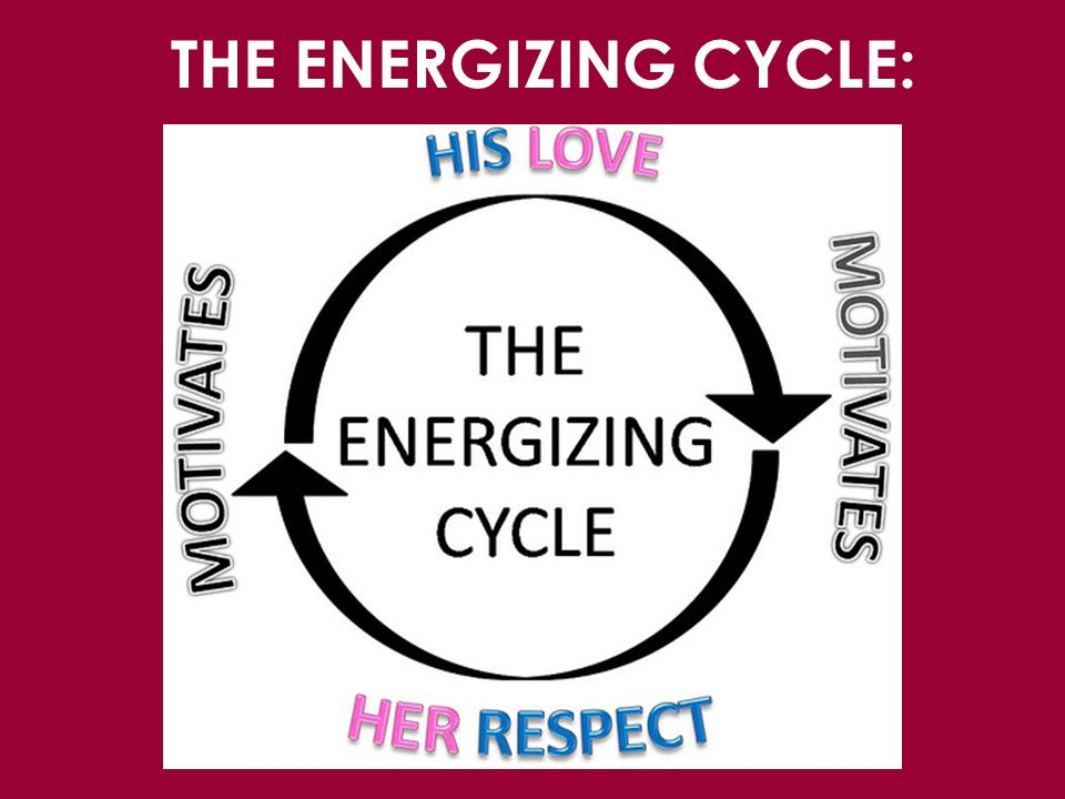 THE ENERGIZING CYCLE: