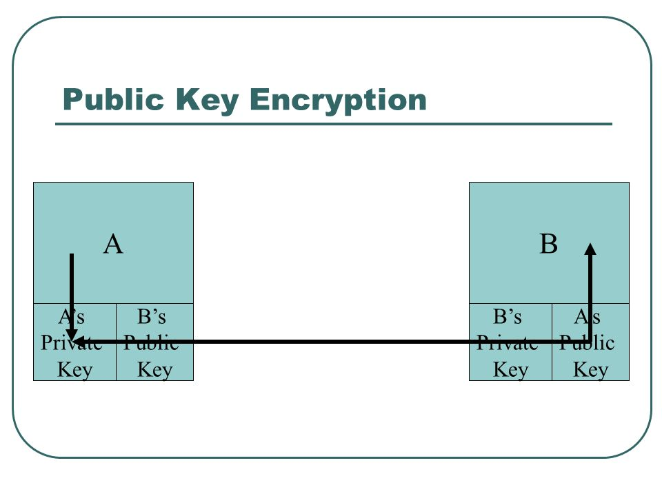 Public Key Encryption A As Private Key Bs Public Key B Bs Private Key As Public Key