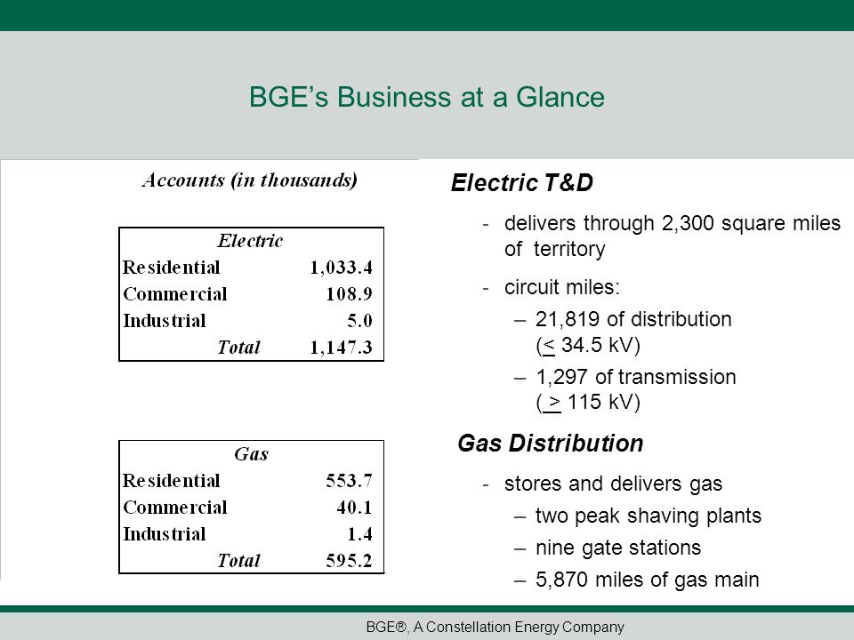 BGE®, A Constellation Energy Company BGEs Business at a Glance Electric T&D - delivers through 2,300 square miles of territory - circuit miles: –21,81