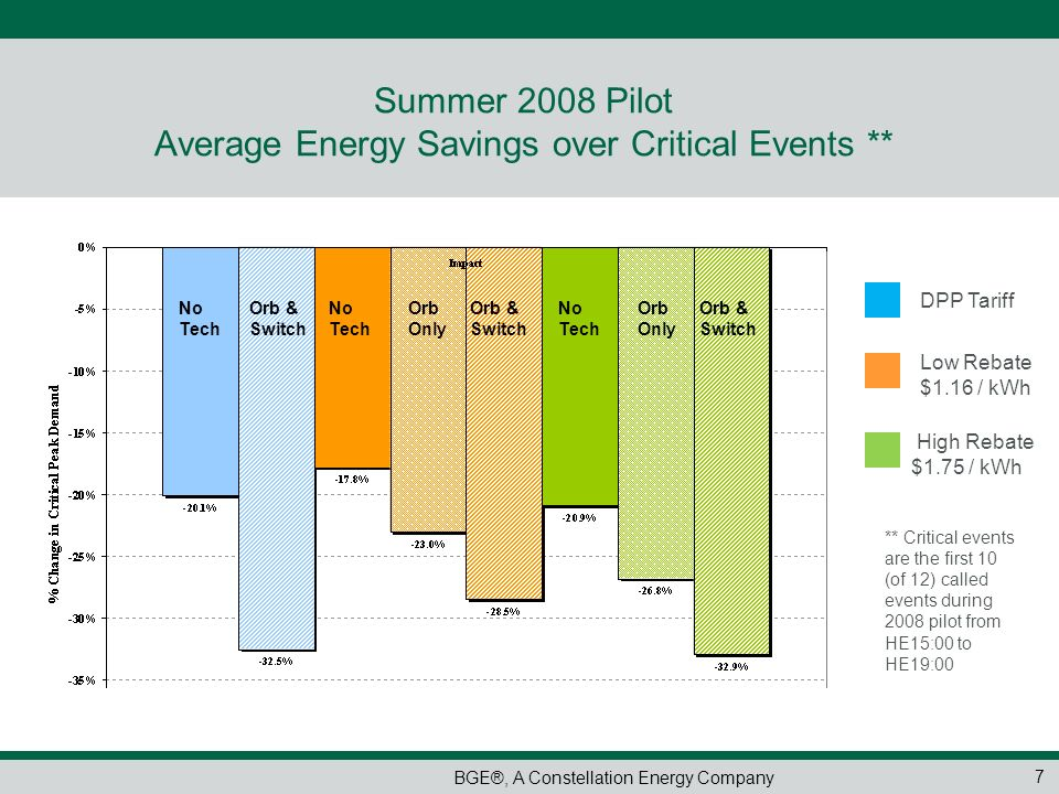 BGE®, A Constellation Energy Company Summer 2008 Pilot Average Energy Savings over Critical Events ** 7 Low Rebate $1.16 / kWh ** Critical events are