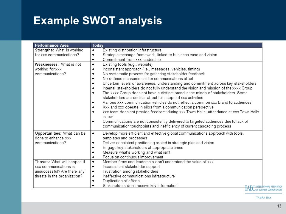 Example SWOT analysis 13 Performance AreaToday Strengths: What is working for xxx communications? Existing distribution infrastructure Strategic messa