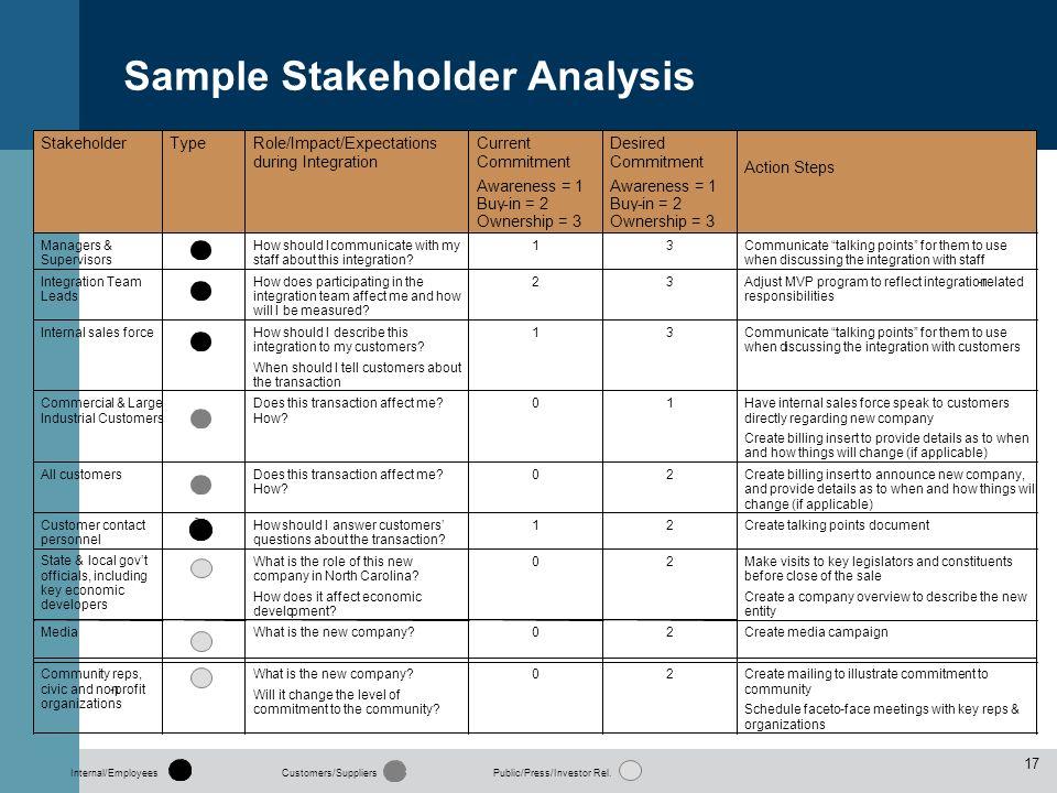 Sample Stakeholder Analysis Internal/Employees Customers/SuppliersPublic/Press/Investor Rel. 17