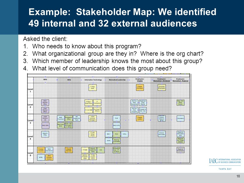 Example: Stakeholder Map: We identified 49 internal and 32 external audiences Asked the client: 1.Who needs to know about this program? 2.What organiz