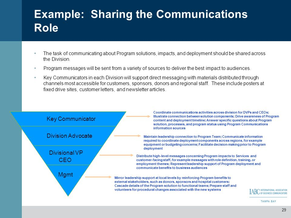 Example: Sharing the Communications Role The task of communicating about Program solutions, impacts, and deployment should be shared across the Divisi