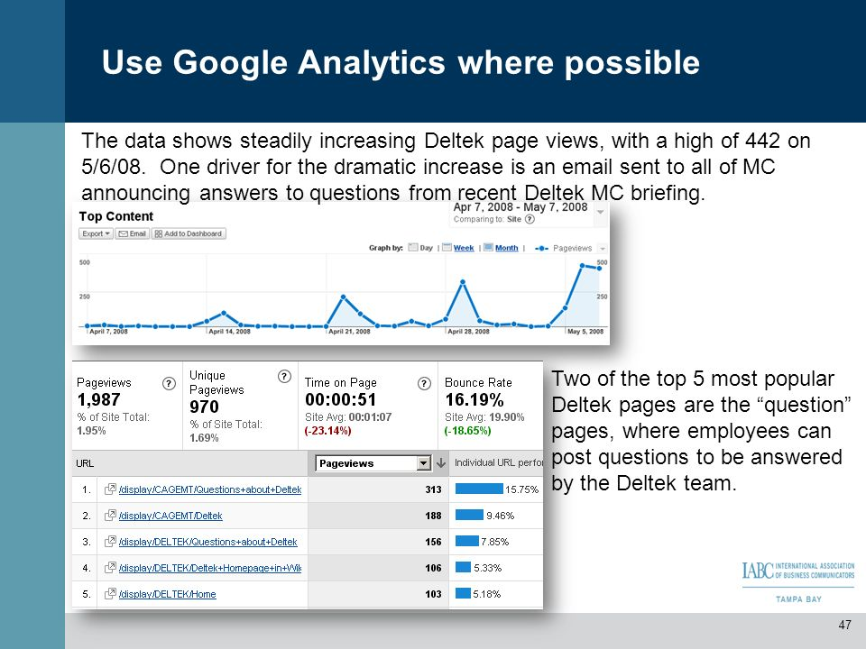 The data shows steadily increasing Deltek page views, with a high of 442 on 5/6/08. One driver for the dramatic increase is an email sent to all of MC