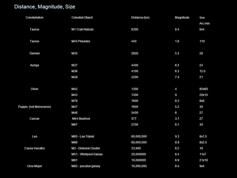 Distance, Magnitude, Size ConstellationCelestial ObjectDistance (lys)Magnitude Size Arc min TaurusM1 Crab Nebula63008.46x4 TaurusM45 Pleiades4401.6110