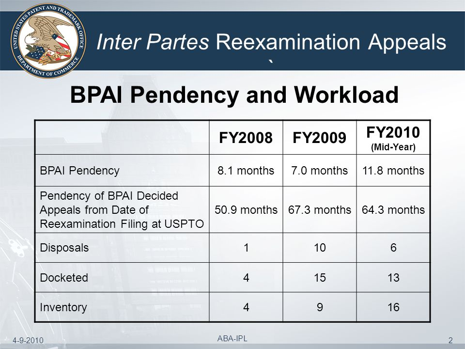 4-9-2010 ABA-IPL 2 Inter Partes Reexamination Appeals ` BPAI Pendency and Workload FY2008FY2009 FY2010 (Mid-Year) BPAI Pendency8.1 months7.0 months11.