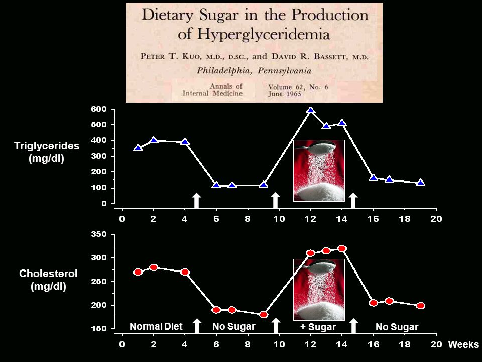 If a low carb diet reduces serum cholesterol, will a high carb diet (sugar) increase serum cholesterol? Low Carb Diet (unlimited red meat): Lose Weigh