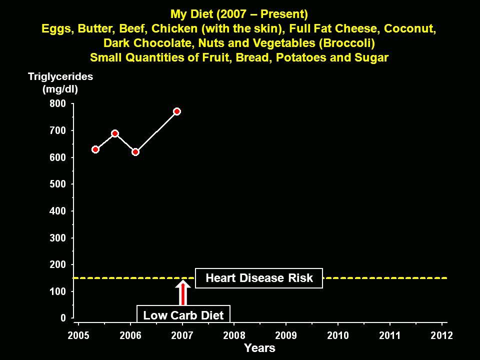 Triglycerides(mg/dl) Cholesterol(mg/dl) Normal Diet No Sugar + Sugar No Sugar Weeks