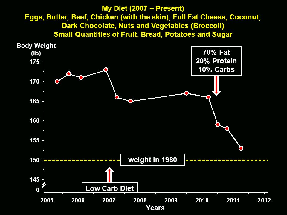 Years 70% Fat 20% Protein 10% Carbs Heart Disease Risk Total/HDL Low Carb Diet My Diet (2007 – Present) Eggs, Butter, Beef, Chicken (with the skin), F