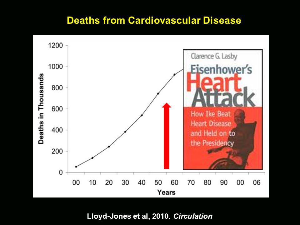Deaths from Cardiovascular Disease Lloyd-Jones et al, 2010. Circulation