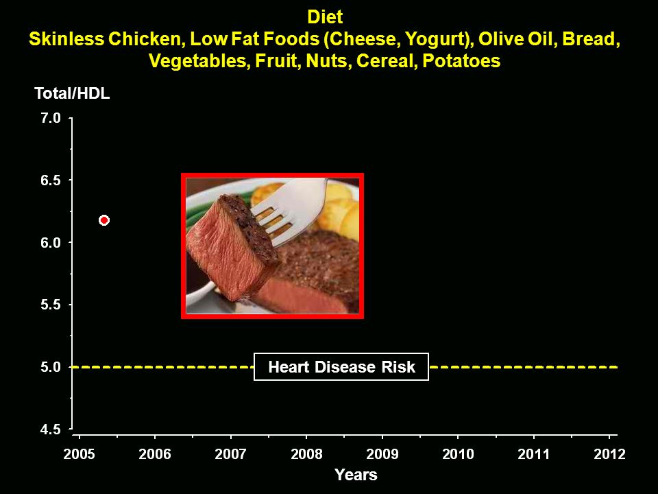 The Solution: Diet Changes and Exercise Total/HDL Heart Disease Risk Years