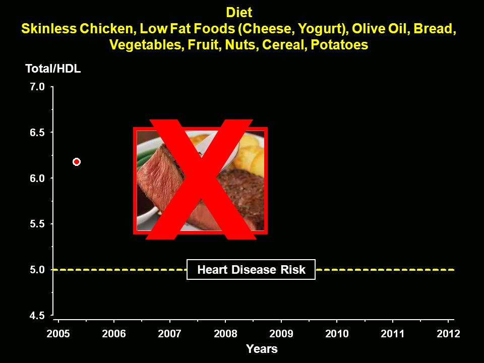 Diet Skinless Chicken, Low Fat Foods (Cheese, Yogurt), Olive Oil, Bread, Vegetables, Fruit, Nuts, Cereal, Potatoes Total/HDL Heart Disease Risk Years