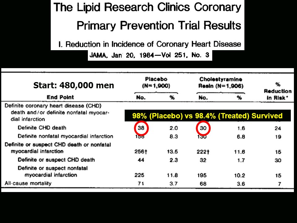 - of 480,000 men, screened the top 5% in cholesterol level (290 mg/dl) to be in the study -followed for 7.4 years, treated with cholestyramine or plac